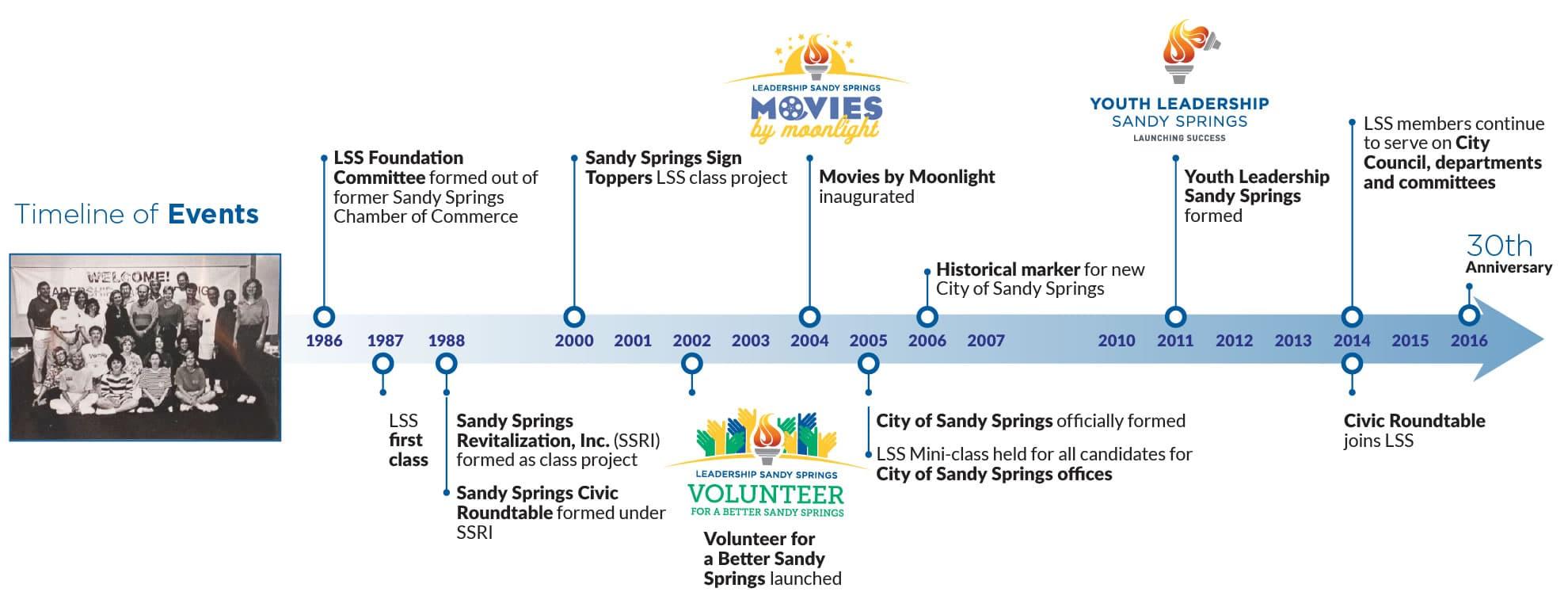 LSS Timeline